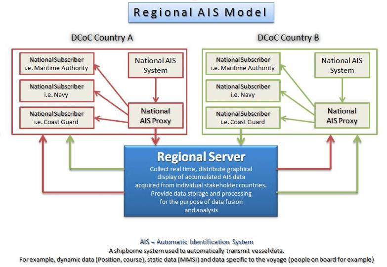 Regional AIS model
